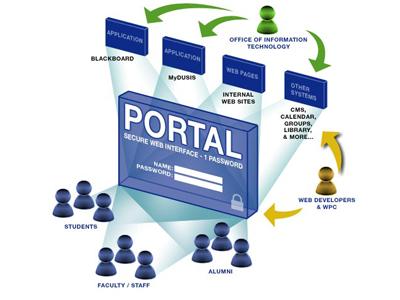 Giải pháp Chính phủ điện tử SharePoint